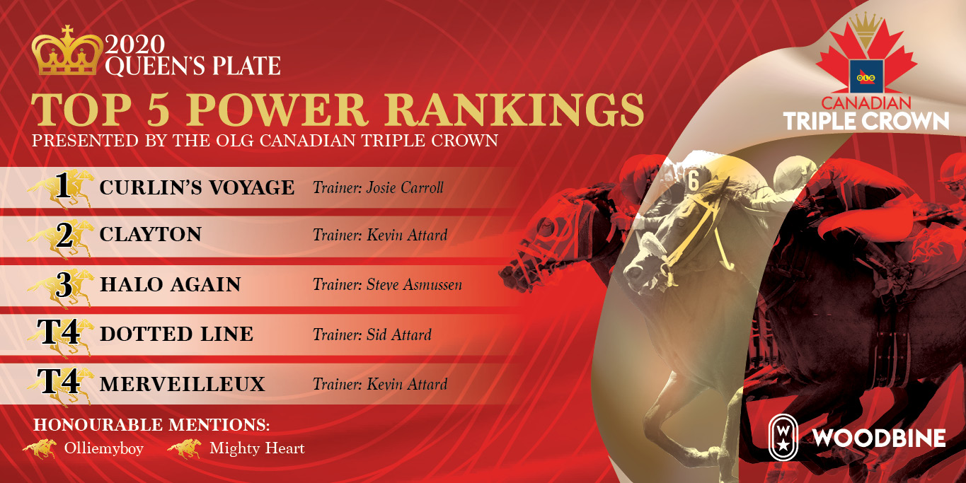 Expert horseplayers weigh in for final Queen's Plate Power Rankings presented by OLG Canadian Triple Crown